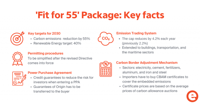 Key facts about Fit for 55 package, EU