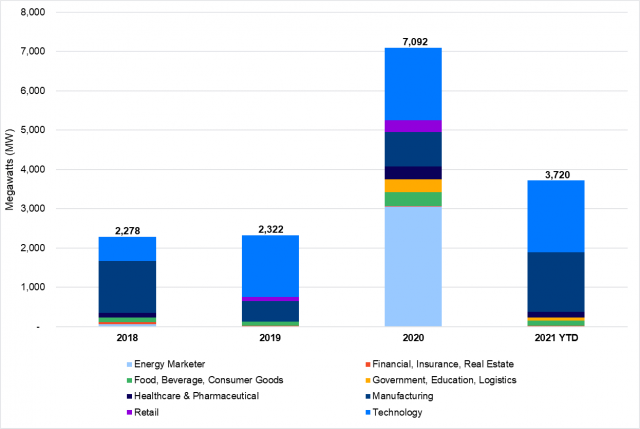 Corporate PPA deals in Europe: Tech and Manufacturing Companies Lead in 2021